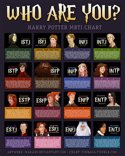 Harry Potter Character Myers-Briggs Personality Types