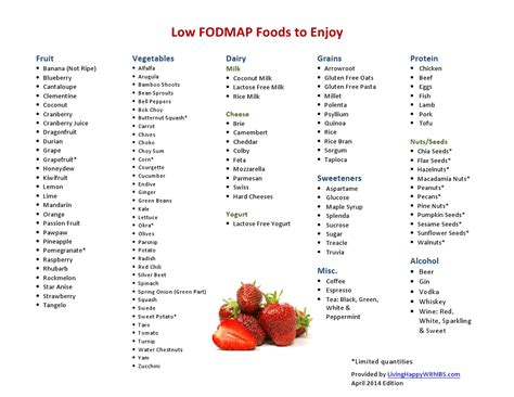 Low FODMAP Food List   Living Happy with IBS