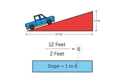 How to Calculate the Slope on a Ramp | Building a deck