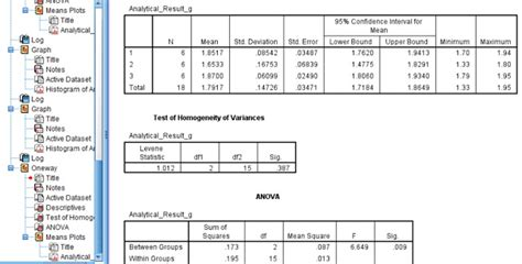 Comparing several Group Means by ANOVA using SPSS