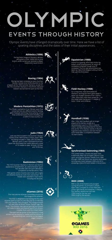 Olympic Events Through History | Daily Infographic