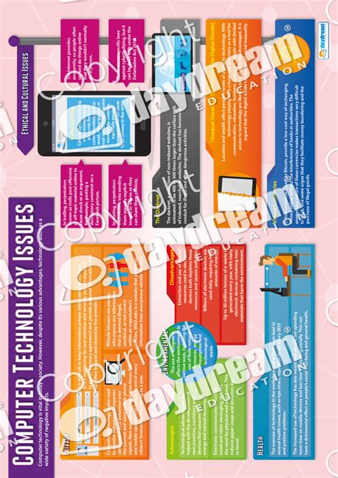 Computer Technology Issues – Computer Science Poster