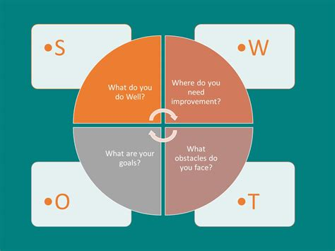 SWOT Analysis - Definition, Examples & Advantages