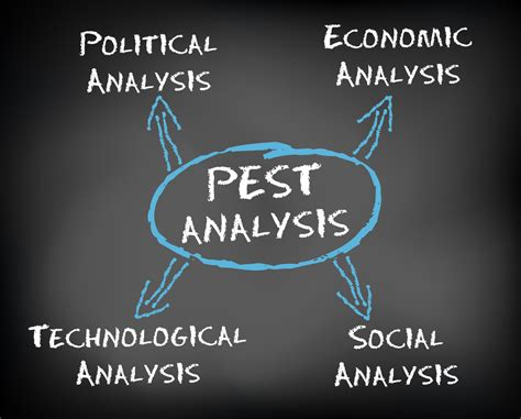 PEST Analysis: Definition, Examples & Templates