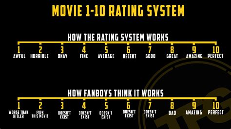 """The Film Guy 🐻 on Twitter: """"How the 1-10 Movie rating"""