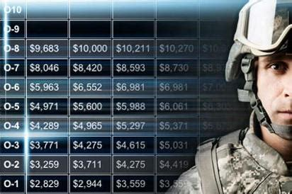 2020 Military Pay Charts   Military