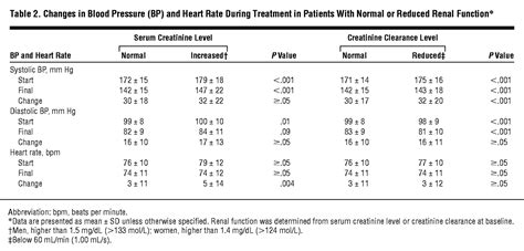 Clinical Significance of Renal Function in Hypertensive